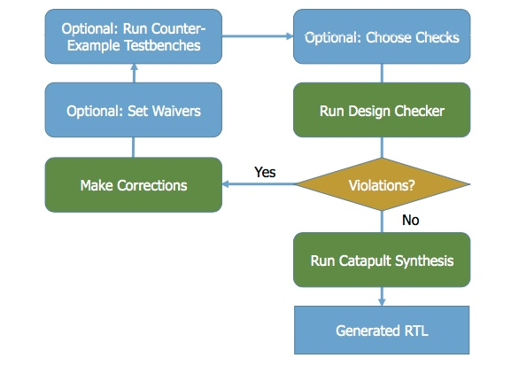 Figure 1. The Catapult Design Checker flow for HLS (Mentor)