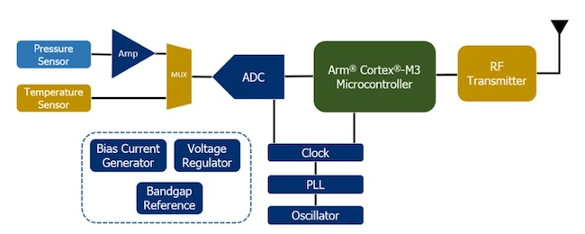 Figure 2. The IoT edge design for a pressure-sensing application in the case study (Mentor)