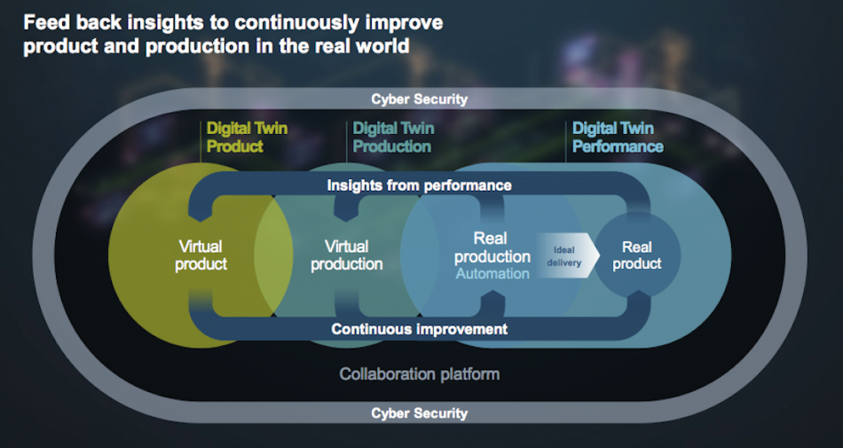 Figure 1. The components of today's 'digital twin' (Siemens - click to enlarge)
