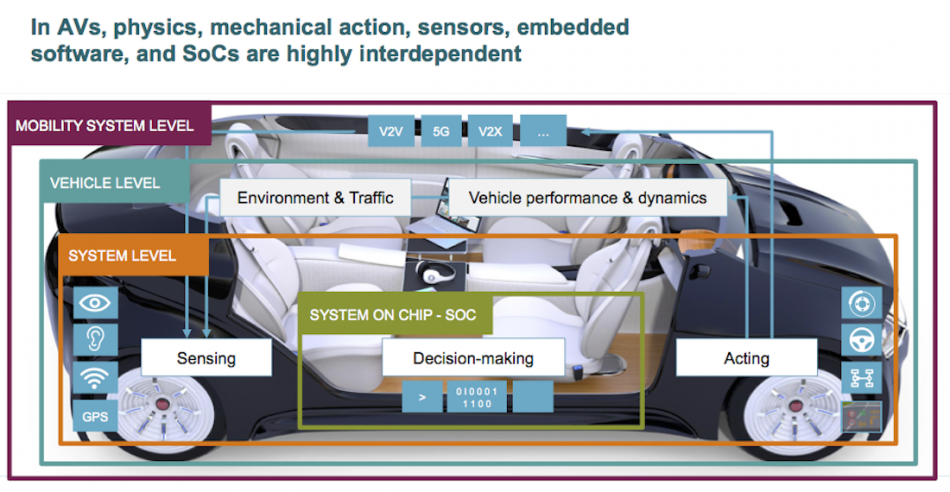 Figure 2. The autonomous vehicle pulls together multiple levels of technology (Siemens - click to enlarge) - Digital Twin Feature