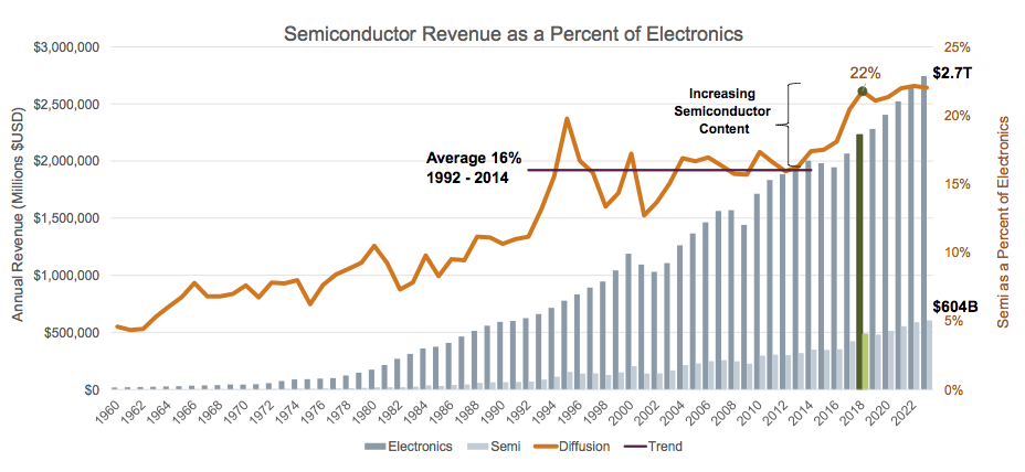 Figure 3. Electronics and semiconductor markets continue to grow (Siemens via VLSI Research - click to enlarge)