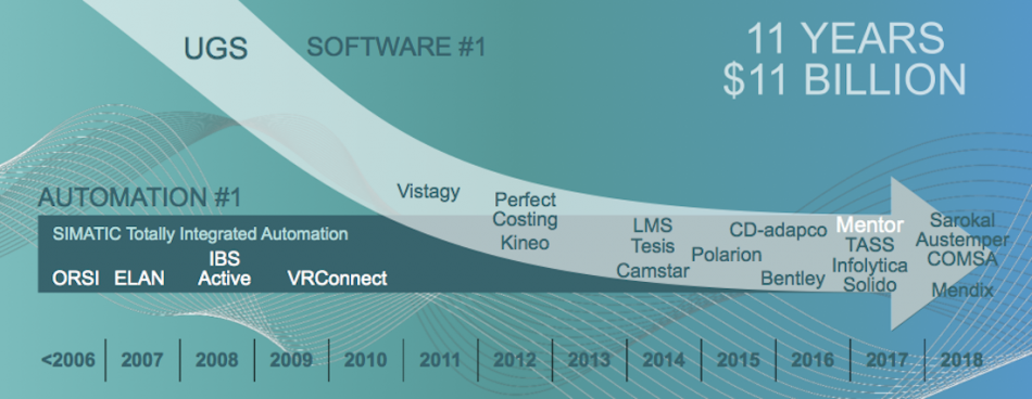 Figure 4. Siemens journey to realize digitization (Siemens)