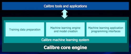 Figure 2. Calibre architecture integrates ML infrastructure (Mentor)
