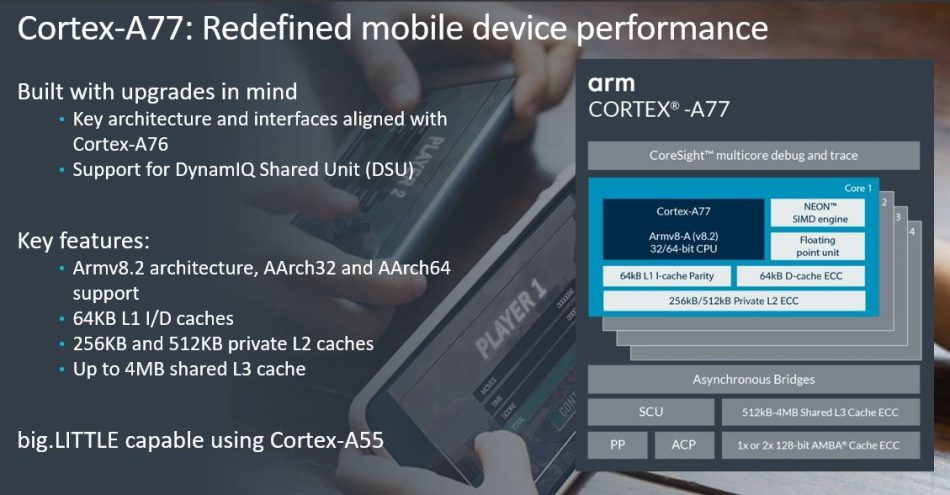 Figure 2. Arm Cortex-A77 overview (ARM)