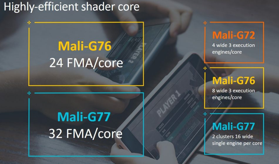 Figure 3. Key features in the Mali-G77 GPU and Valhall architecture (ARM)