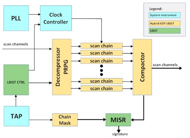 Figure 1. An automotive DFT architecture for manufacturing test and IST (Intel/Mentor/ART)