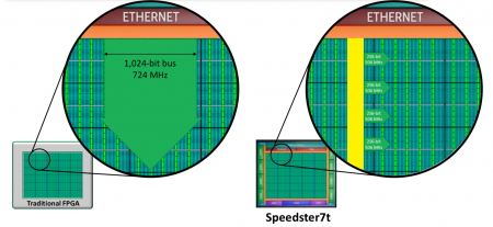 The Speedster 7t NOC splits data passing from the Ethernet core into the fabric to reduce the control overhead