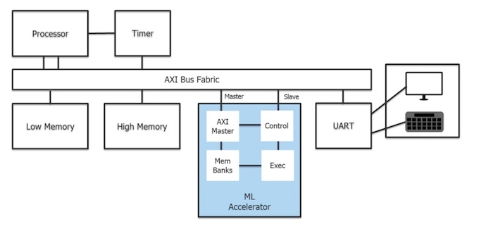 Figure 2. Base Processor platform from the AI Accelerator Ecosystem (Mentor)