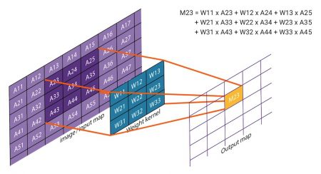 2D convolution applies weightings to input data to calculate an output value (Source: Synopsys)