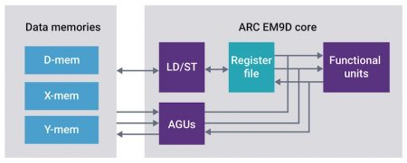 ARC EM9D processor with XY memory and address generation units (Source: Synopsys)
