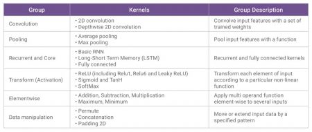 Key elements of the embARC MLI library (Source: Synopsys)