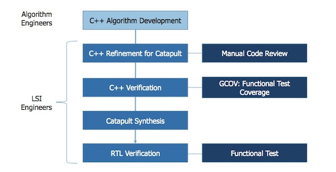 Figure 1. Original design and verification flow (Konica Minolta) - C++ signoff feature