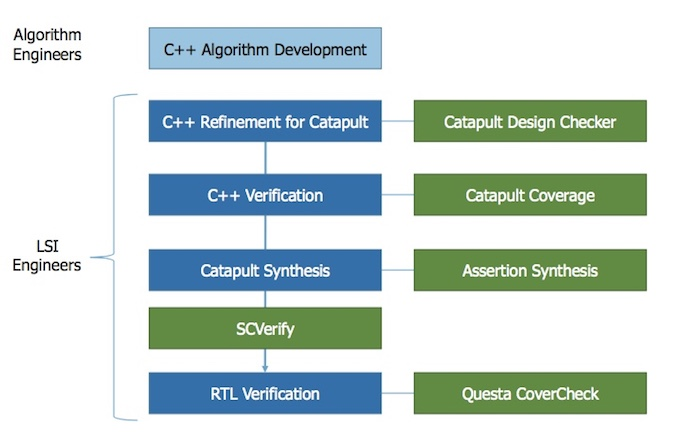 Figure 2. Revised C++ signoff flow (Konica Minolta)