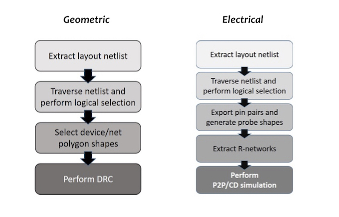 Figure 1. Overviews of logic-driven layout flows for geometric checks (left) and electrical checks (right) (Mentor) - ESD protection verification paper