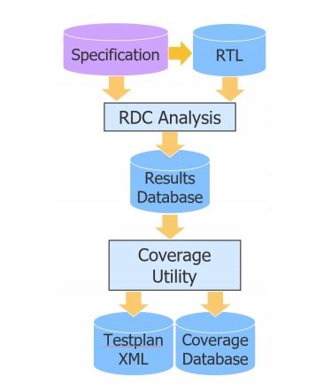 Figure 1. Specification-driven reset domain crossing flow (Mentor/DVCon)