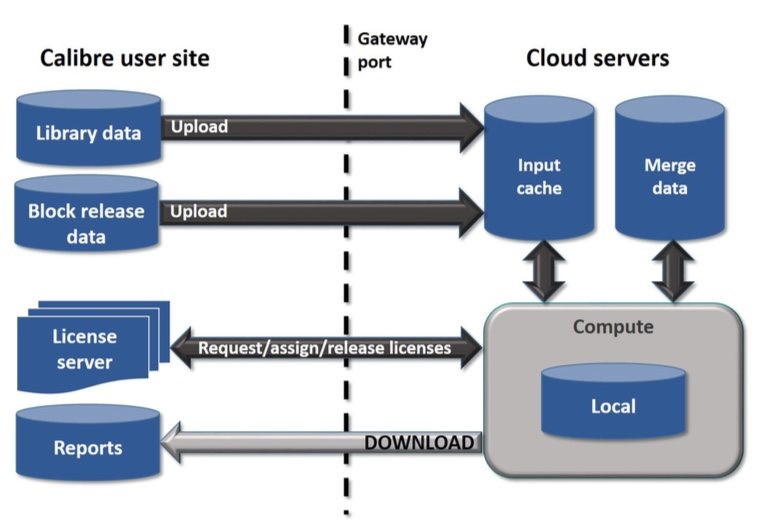 Figure 1. Uploading blocks and routing separately, and combining data in the cloud minimizes upload time and bottlenecks (Mentor)