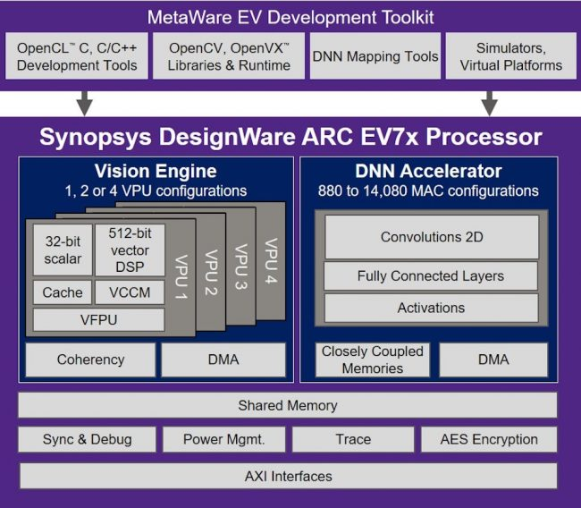 The ARC EV7x processor core has been designed for embedded vision tasks (Source: Synopsys)