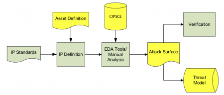 Conceptual workflow envisaged by IPSA