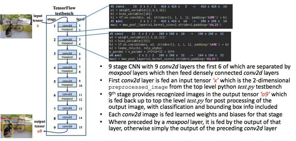 Figure 2. Python/TensorFlow testbench for Tiny YOLO (Joseph Redmon – click to expand)