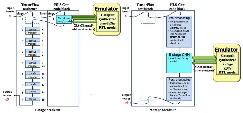 Figure 4. C++ implementations of CNNs replaced with synthesized RTL blocks (Mentor/Accellera – click to expand)