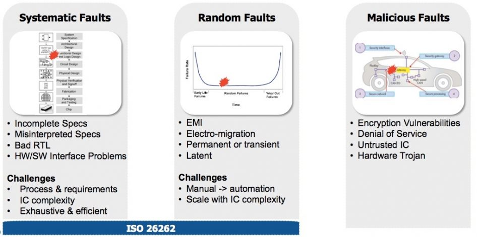 Figure 1. Functional safety fault types (Mentor/Accellera)