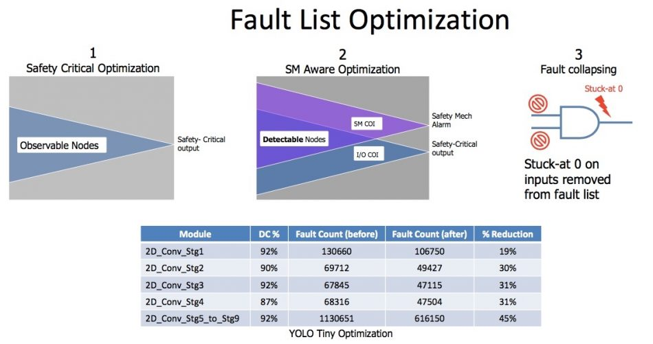 Figure 10. Fault list optimization (Mentor/Accellera)