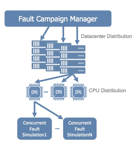 Figure 11. Fault campaign manager (Mentor/Accellera)