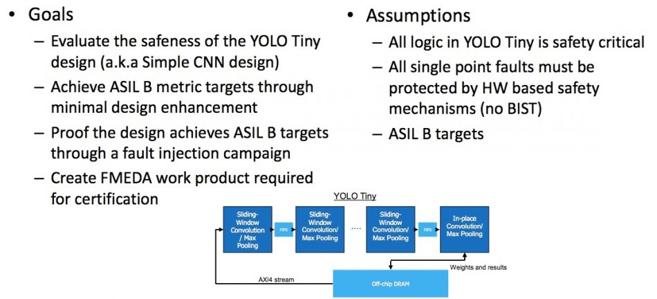 Figure 3. Goals and assumptions for Tiny YOLO case study (Mentor/Accellera) Safety analysis