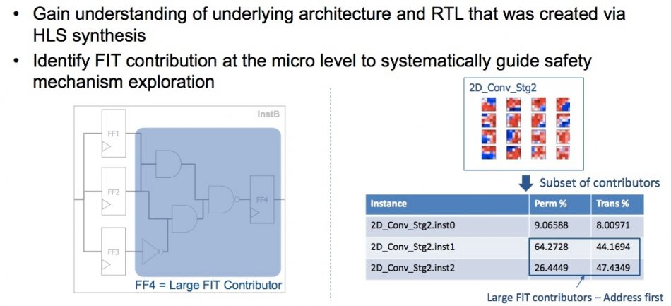 Figure 5. Identifying larger FIT contributors to resolve first (Mentor/Accellera)