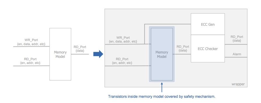 Figure 7. Adding ECC to protect memory from transient issues (Mentor/Accellera)