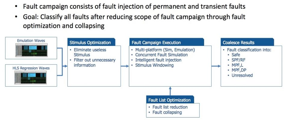 Figure 8. Fault campaign overview (Mentor/Accellera)