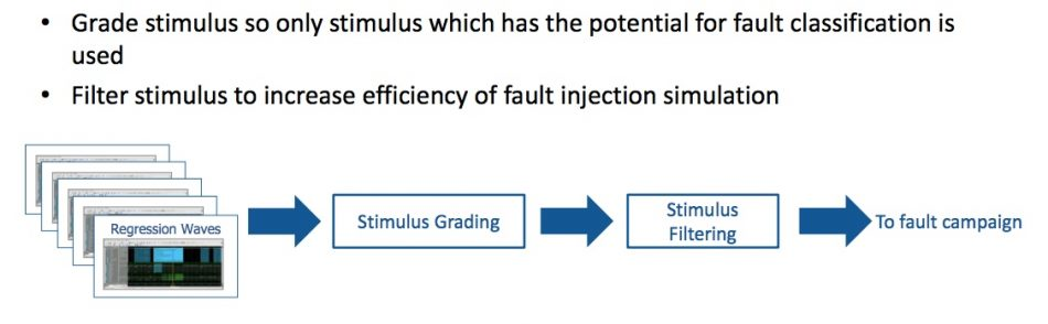 Figure 9. Stimulus optimization (Mentor/Accellera)