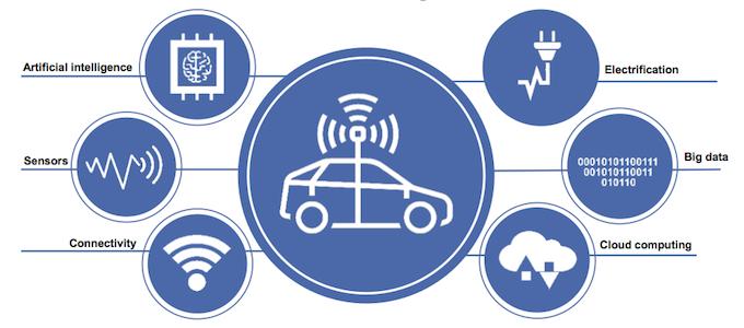 Figure 1. Converging technologies for autonomous driving (Mentor/Accellera)