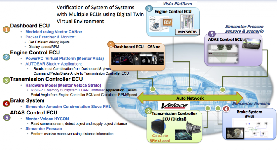Figure 3. Verification of automotive system of systems with multiple ECUs (Mentor/Accellera – click to enlarge)