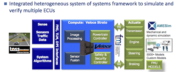 Figure 4. A heterogeneous system-of-systems framework for 'in the field' verification (Mentor)