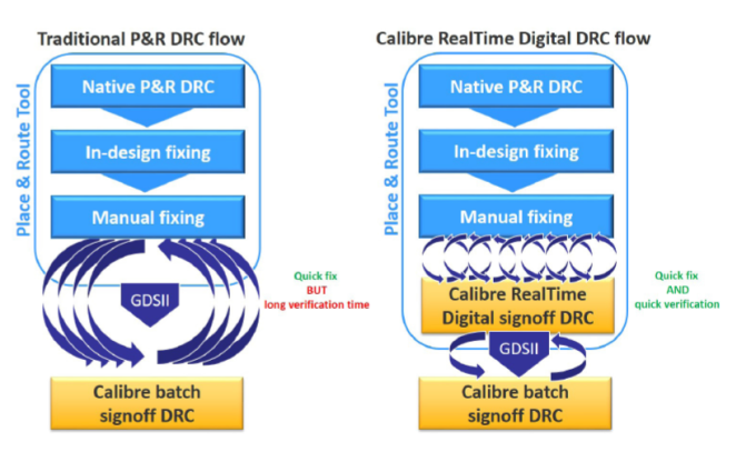 Calibre RealTime Digital vs traditional place and route flow