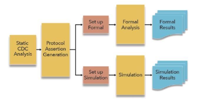 Existing clock domain crossing methodology (Mentor)