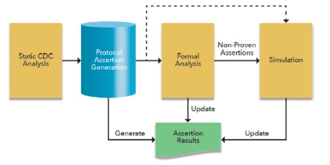 Proposed clock domain crossing methodology (Mentor)