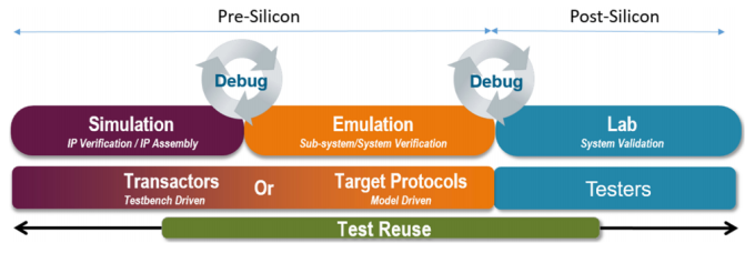 Pre and post silicon 5G test and verification