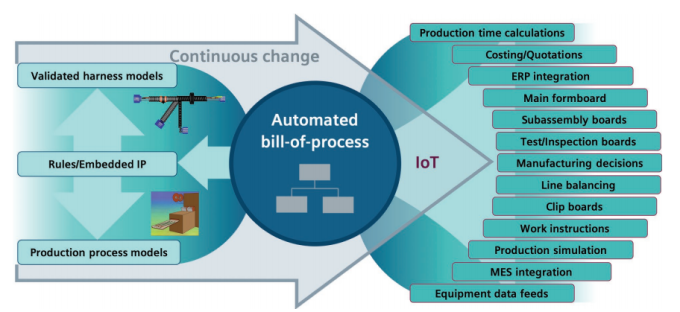 Figure 1. Digital continuity enables a high level of automation in the wire harness process (Siemens)