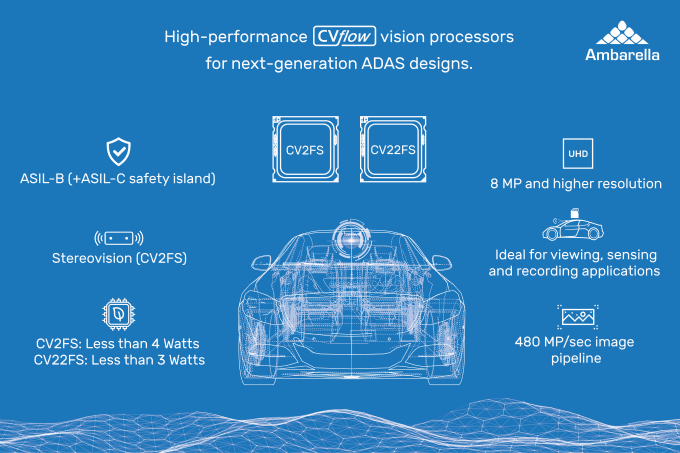 Figure 1. The ASIL-B-compliant CV2FS and CV22FS chips are designed for high-performance ADAS devices with onboard computer vision (Ambarella)