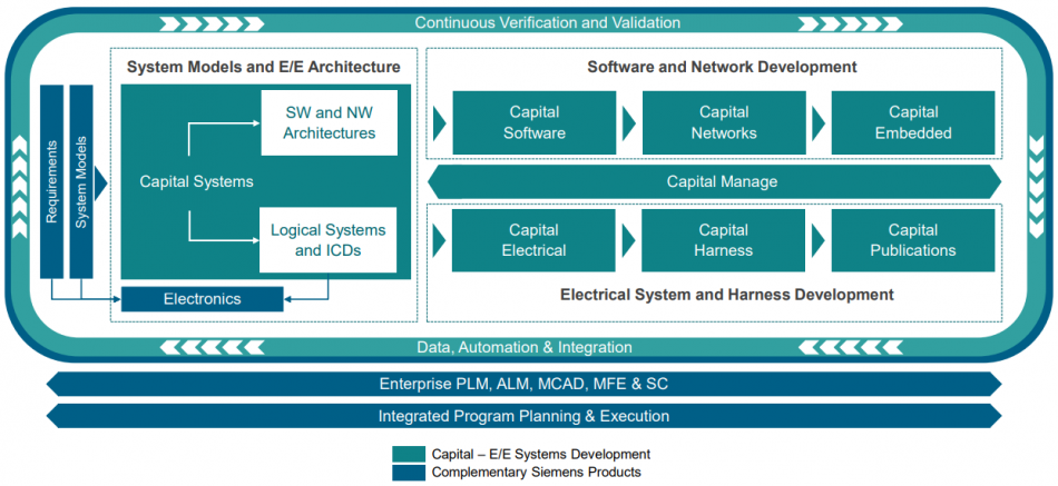 Figure 1. Capital now crosses EE and embedded software tasks up to the architectural level (Siemens)