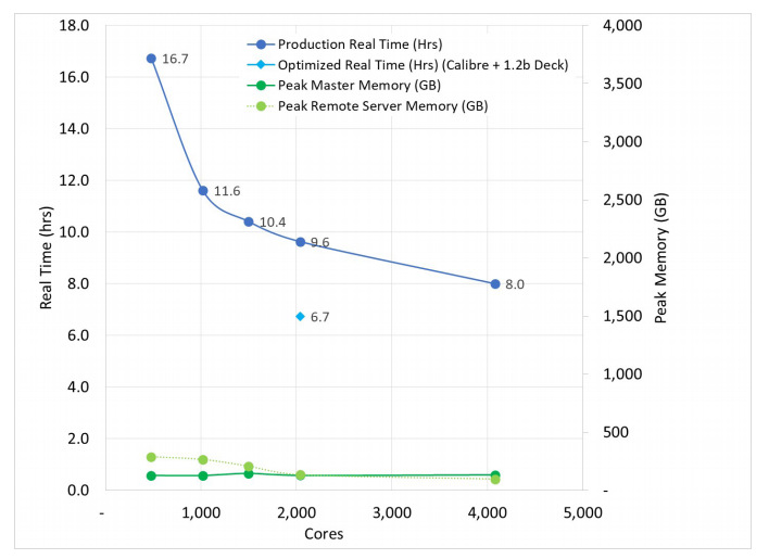 Figure 1. EDA cut DRC run time and controlled memory usage with EDA in the cloud (AMD/Microsoft/Mentor)