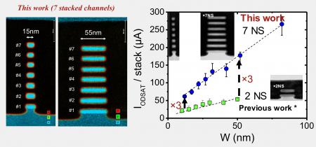 Drive current enhancement of seven-layer nanosheet transistor