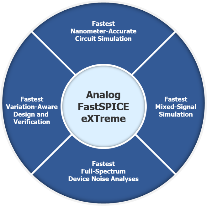 Figure 1. Analog FastSPICE eXTreme at a glance (Mentor)