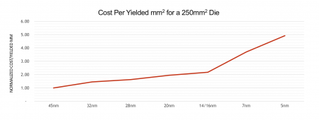 AMD's projection of silicon cost by area between nodes