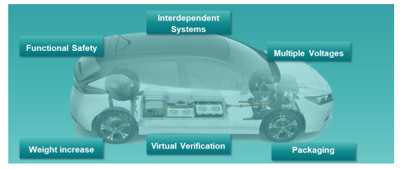 Figure 1. New architectural and vehicle level challenges (Mentor)