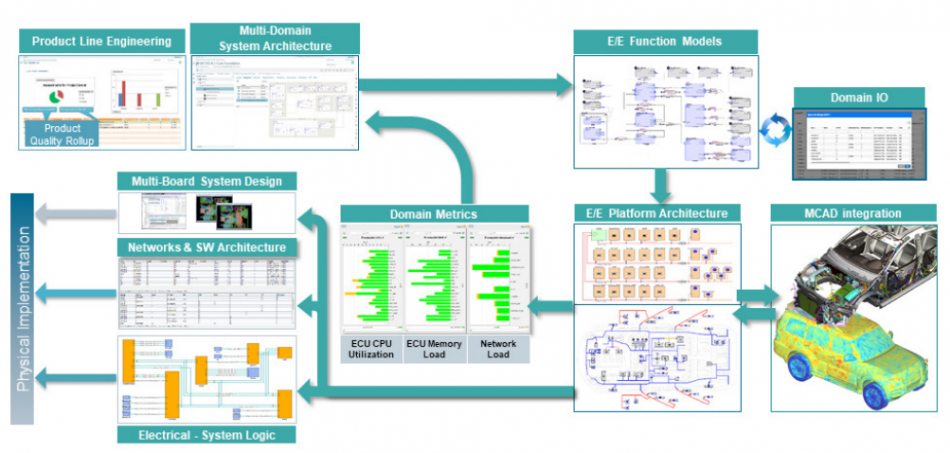 Figure 2. A full flow from system design to E/E implementation (Mentor)