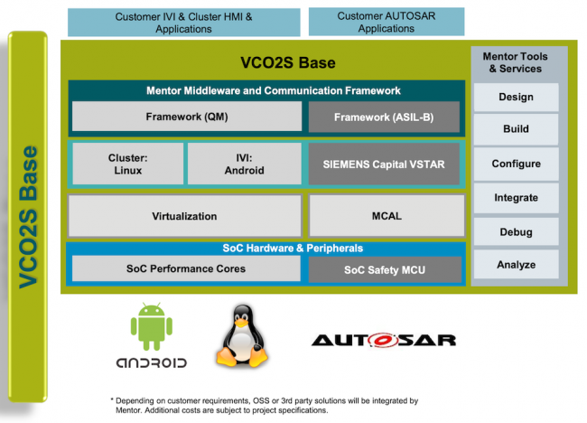 VCO2S will help OEMs coordinate the interactions of three software stacks, in a safety-critical setting