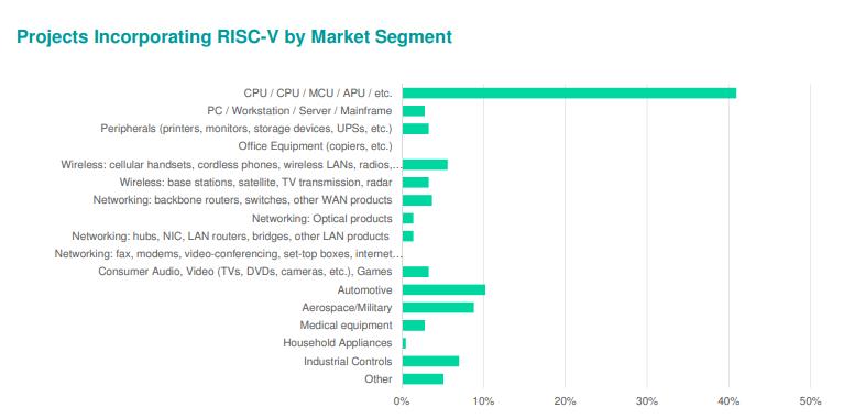 RISC-V design targets